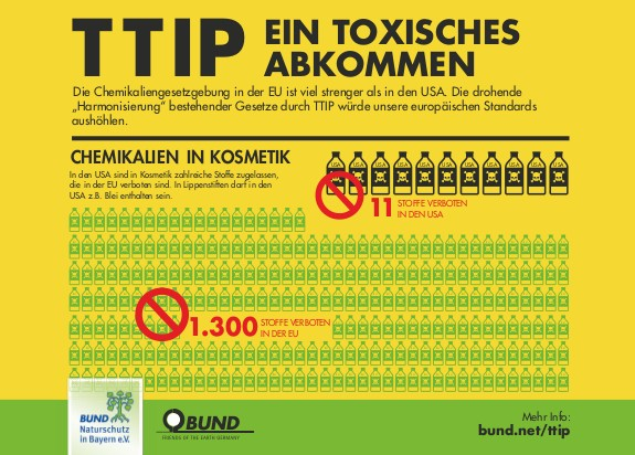 """Aktionspostkarte """"TTIP - ein toxisches Abkommen"""""""