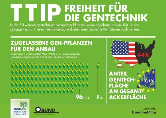"""Aktionspostkarte """"TTIP - Freiheit für die"""