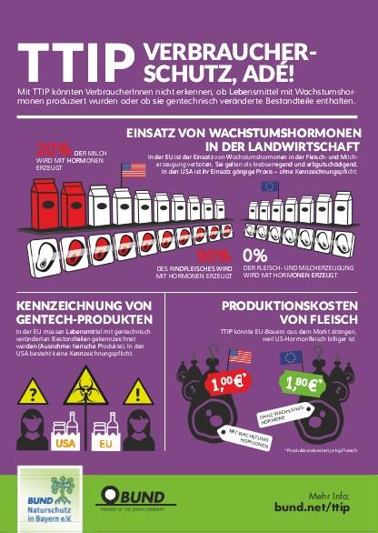 """Aktionspostkarte """"TTIP - Verbraucherschutz, adé"""""""